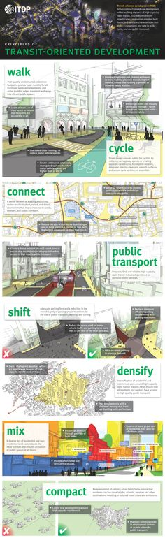 Principles of transit-oriented development from ITDP. For more smart urbanism visit the Slow Ottawa 'Streets for Everyone' Pinterest board, and please repin to help make a difference.