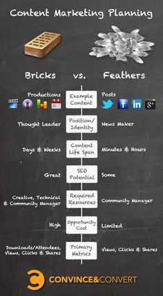 Planning Your Content Marketing: Bricks vs. Feathers