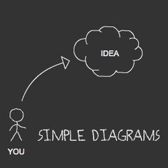 WEB Simple Diagrams is a free application used to create diagrams and flowcharts. This easy-to-use tool turns ideas and concepts into a visual explanation. Tools For Teaching, Teaching Methods, Learning Tools, Educational Leadership, Educational Technology, Class Tools, Web 2.0, Organization Skills, 21st Century Learning