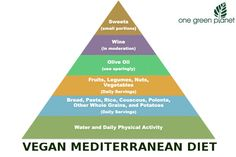 The value of Mediterranean-style eating has been borne out by years of research. Numerous studies have shown that the lifestyle and dietary habits of Greeks and Italians, among other regional nationalities, contributes to long life expectancy and low rates of heart disease, cancer, and other chronic disease.