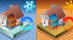 La Aerotermia como energía renovable. Qué es la Aerotermia y qué ventajas o inconvenientes ofrece respecto a los sistemas convencionales de climatización  #aerotermia #calefaccion #refrigeracin #acs