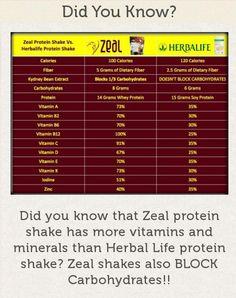Zeal vs Herbalife