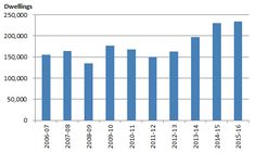 Graph 1: Total dwellings approved, financial year totals, Australia