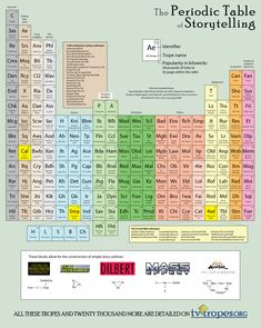 The Last Screenwriting Tool You'll Ever Need: The Periodic Table of Storytelling. Interactive Screenwriting Periodic Table. This is Awesome! #Screenwriting #Writing