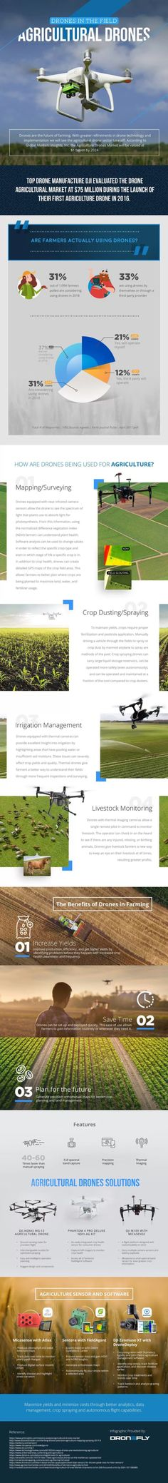 Drones helping farmers increase crop yields and save on pesticide and water. Surveying crops, fencing, buildings and search for sheep and cattle. Agriculture Facts, Agriculture Industry, Police, Drone Technology, Irrigation, Good To Know, Drones, How To Make, Infographics
