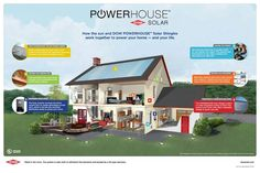 DOW POWERHOUSE Solar Shingles and the sun work together to power your home and your life. | dowpowerhouse.com | #GoSolar #Solar #SolarShingles