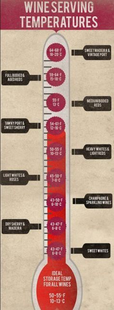 "Wine serving temperatures infographic www.LiquorList.com ""The Marketplace for Adults with Taste!"" @LiquorListcom #LiquorList.com"