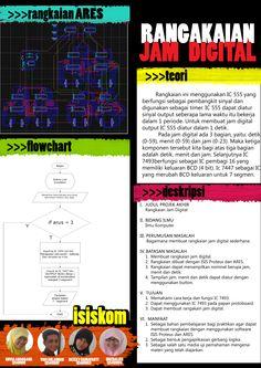poster tugas praktikum sistem digital. i made it ._.