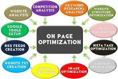 how to get results to Rank your Website. We are Giving 15 Points to do on Page Seo in WordPress. Now Generate Traffic in your Website with onpage seo Marketing Services, Seo Services, Online Marketing, Digital Marketing, Internet Marketing, Design Services, Marketing Ideas, Website Optimization, Seo Optimization