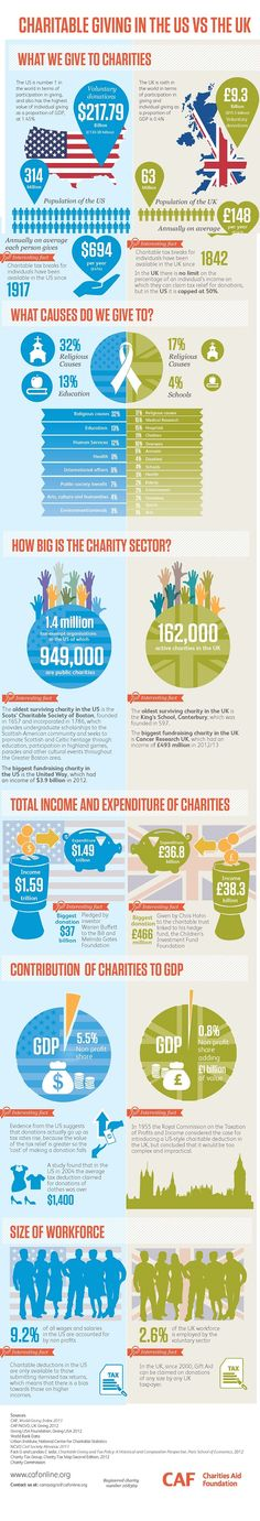 Charitable Giving in the U.S. vs the UK - Charities Aid Foundation