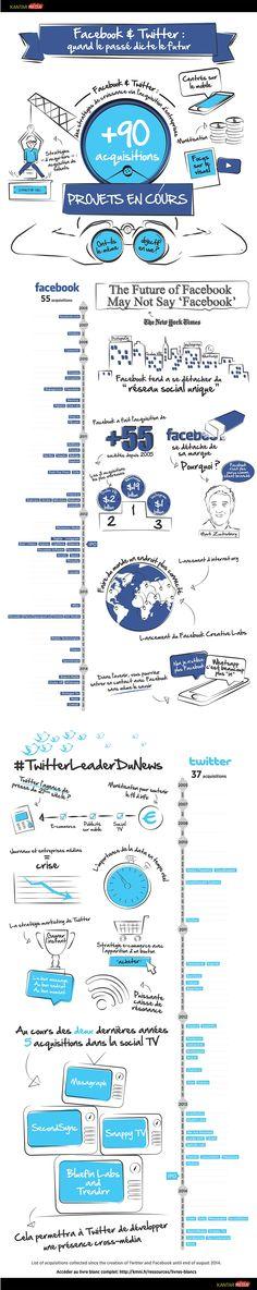 #Infographie : étude comparative des stratégies #Facebook et #Twitter | Kantar Media