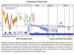 http://b-i.forbesimg.com/jamesconca/files/2013/07/Paleotemperatures.jpg