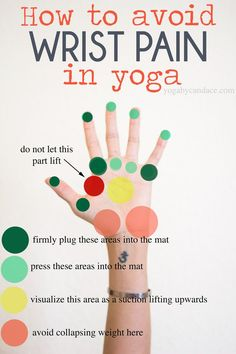 "leanburn: "" african-yogi: "" fitocracy: "" Handy guide on how to avoid wrist pain in yoga. "" Very helpful "" Handy. Pun intentional "" … By the way, this also works with push ups."