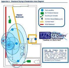 Orlando Mold Remediation IAQ Solutions Protocol  #IAQS #IAQ