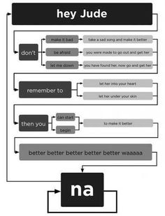 simply the best flow chart ever!