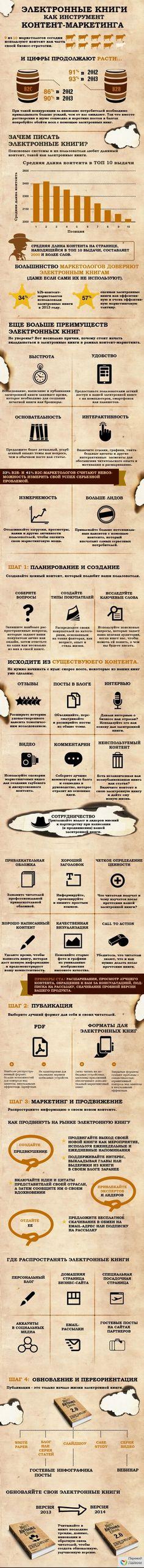 Инфографика: Электронные книги как инструмент контент-маркетинга