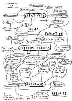 The Creative Process by Mercedes Leon