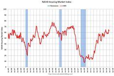 NAHB: Builder Confidence at 63 in November.