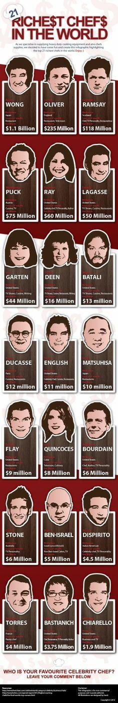 21 richest chefs infographic