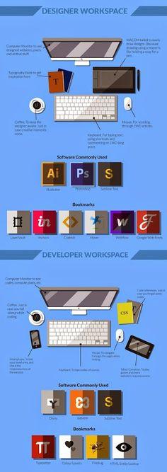 #WebDesigner vs #WebDeveloper
