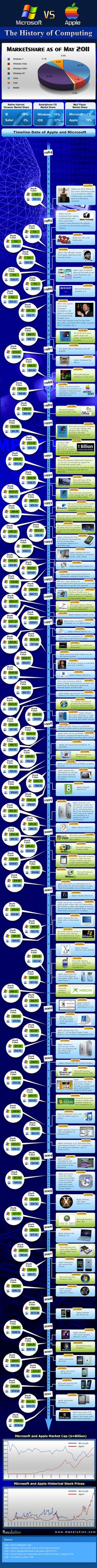 Istoria calculatoarelor  Microsoft vs. Apple: The History Of Computing