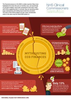 Mythbusting CCG finances (NHS Clinical Commissioners)