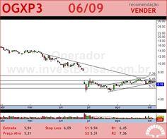 OGX PETROLEO - OGXP3 - 06/09/2012 #OGXP3 #analises #bovespa