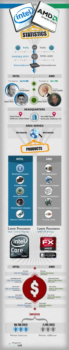 Intel vs. AMD #infografia #infographic #tech