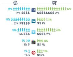 Sales & Leads From Social Media Sites