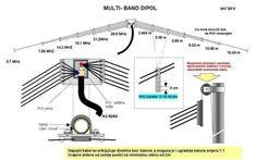 Dipôle multi-bande Radios, Antenne Fm, Radio Amateur, Radio Astronomy, Dipole Antenna, Qrp, Ham Radio Antenna, Receptor, Construction