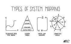 Tools for Systems Thinkers: The 6 Fundamental Concepts of Systems Thinking Visual Thinking, Design Thinking, Thinking Maps, Visualisation, Data Visualization, Kaizen, 6 Sigma, System Map, Systems Thinking