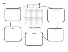 Slope-Intercept, Standard Form, & Point-Slope Notes