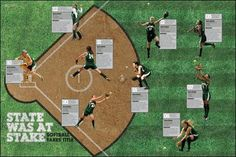 Micaela serafin- I think this could work for any sport with the field in the back and cobs in the spots of the positions *Idea for sports teams, portray their positions for their sports for other people to see them Yearbook Mods, Yearbook Staff, Yearbook Pages, Yearbook Covers, Yearbook Spreads, Yearbook Layouts, Yearbook Design, High School Yearbook, Yearbook Photos