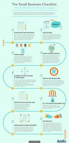 The small business checklist infographic by: ContactMe gives us great visual information on how to successfully launch a business legally.