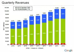 Google revenues topped 10 billion for the second quarter in a row, coming in only slightly higher than their Q4 2011 10.58 billion. The Q1 2012 10.65 billion in revenue is a new record and reflects a 24 percent increase over the same quarter last year.