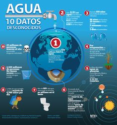 Infografía: Agua: 10 datos desconocidos que nos permiten comprender mejor la importancia del agua. | Fuente: Alto Nivel | Spanish Teacher, Spanish Classroom, Social Science, Science And Technology, Spanish Teaching Resources, Save Our Earth, Ap Spanish, Water Conservation, Sustainable Development