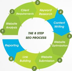 Search Engine Optimization Service in Toronto. Our SEO packages In Toronto includes web page optimization, organic and natural search engine optimization services at reasonable cost. Seo Services Company, Best Seo Services, Best Seo Company, Social Marketing, Internet Marketing, Digital Marketing, Online Marketing, Website Optimization, Search Engine Optimization