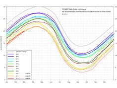 Volume of Arctic Ice Continues To Shrink