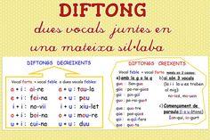 Diftongs
