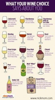 How accurate is this for you?  What's your fave wine?