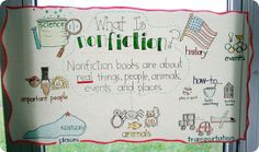 nonfiction anchor chart with pictures of things that are REAL Fiction Anchor Chart, Ela Anchor Charts, Reading Anchor Charts, Reading Skills, Teaching Reading, Reading Genres, Reading Posters, Reading Books, Reading Activities