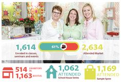 I love International Quilt Market … do you as well ?  Here the 2015 Fall's numbers. As everything it could be improved, but I can't do without consider Quilt Market the primary landmark for the Quilt Industry, one of a kind to which I would never have to disclaim. Quilt Market gives us as manufacturers a concrete opportunity to establish trade relationships with the Quilt Shop's Owners … more about on http://www.quilts.com