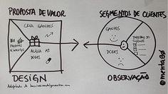 Canvas da Proposta de Valor: conheça a ferramenta que será tema do próximo livro de Alex Osterwalder - Blog do Empreendedor - Estadao.com.br