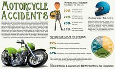 Motorcycle Accidents Infographic from d'Oliveira & Associates. Infographic covers the statistics, types of injuries and information on motorcycle helmets. #motorcycle #motorcycleaccidents #motorcyclelawyer