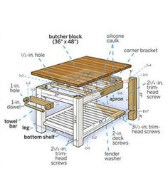 Build It or Buy It : Build It or Buy It: Butcher-Block Island - This Old House   Wayfair