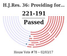 """H.J.Res. 36: Providing for congressional disapproval under chapter 8 of title 5, United States Code, of the final rule of the Bureau of Land Management relating to """"Waste Prevention, Production Subject to Royalties, and Resource Conservation"""". https://www.govtrack.us/congress/votes/115-2017/h78?utm_campaign=govtrack_email_update&utm_source=govtrack/email_update&utm_medium=email"""