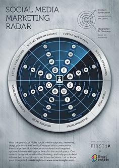 Social Media Marketing Radar  #infographic
