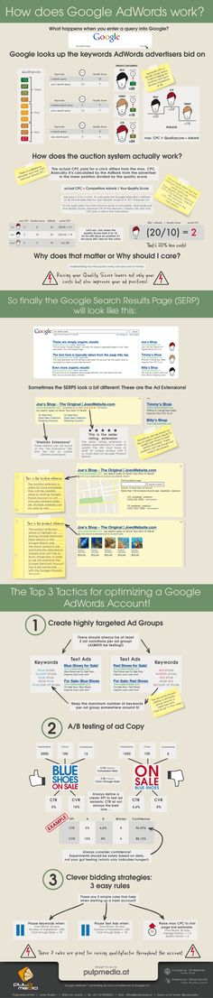 How does Google AdWords work? - infographic