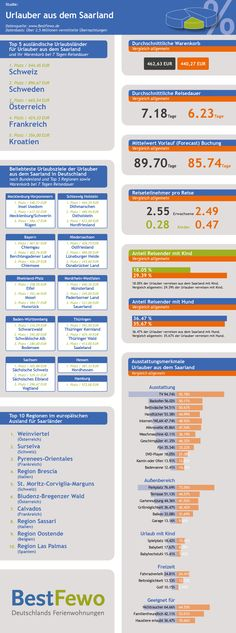 Infografik über das Reiseverhalten der Urlauber aus dem Saarland.