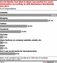 LinkedIn and blogs considered the most successful social media channels for lead generation among B2B marketers worldwide.